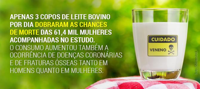 Estudo relaciona consumo de leite a maior risco de morte e de doenças, inclusive dos ossos